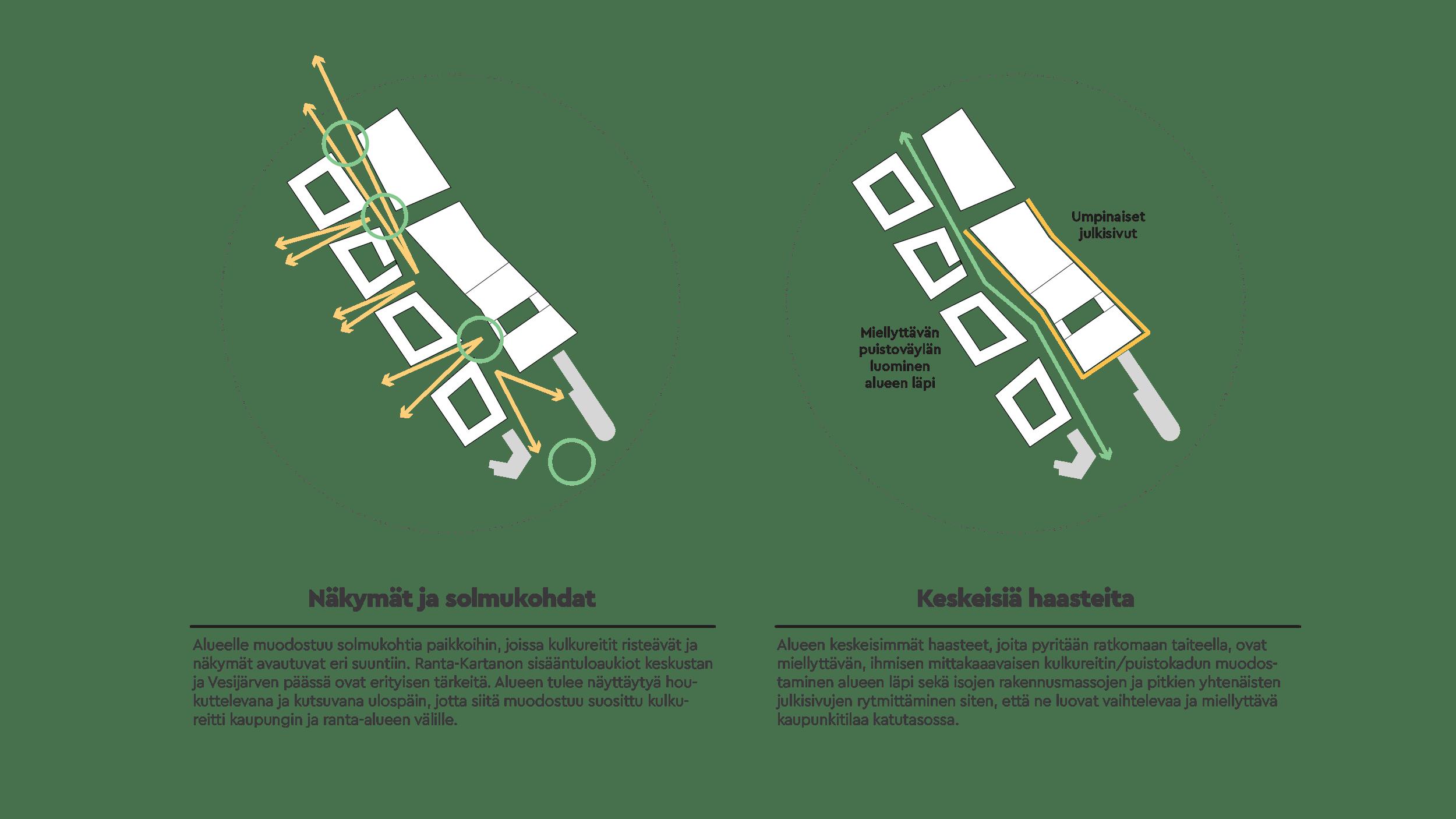 Ranta-Kartanon taideohjelman strategia
